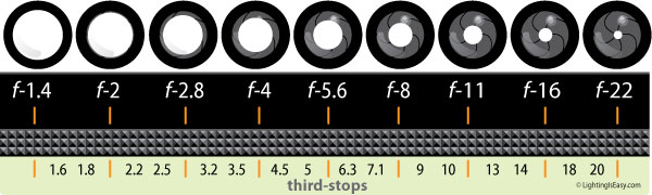 f-stop-chart-full-and-thirds